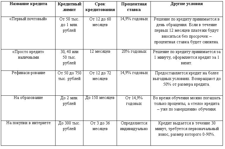кредит наличными 30 тысяч рублей кредитная организация которая подбирает одобрения займов онлайн